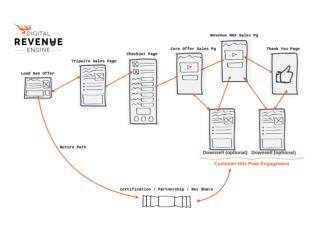 Digital Revenue Engine - Offer Segmentation Campaign Flow