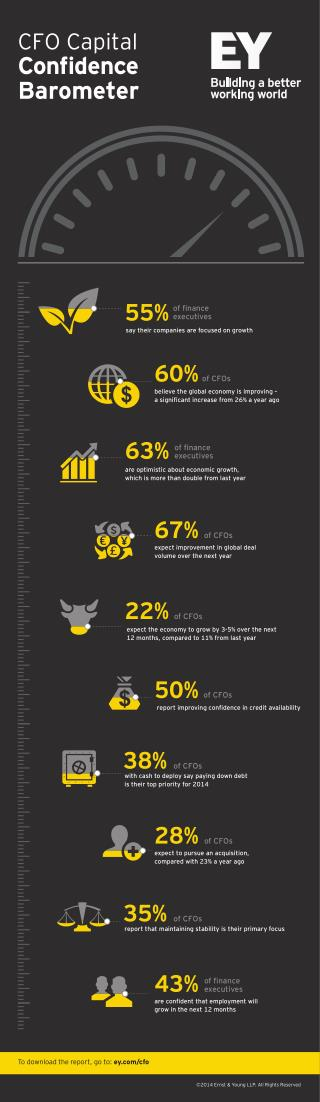 EY CFO Capital Confidence Barometer