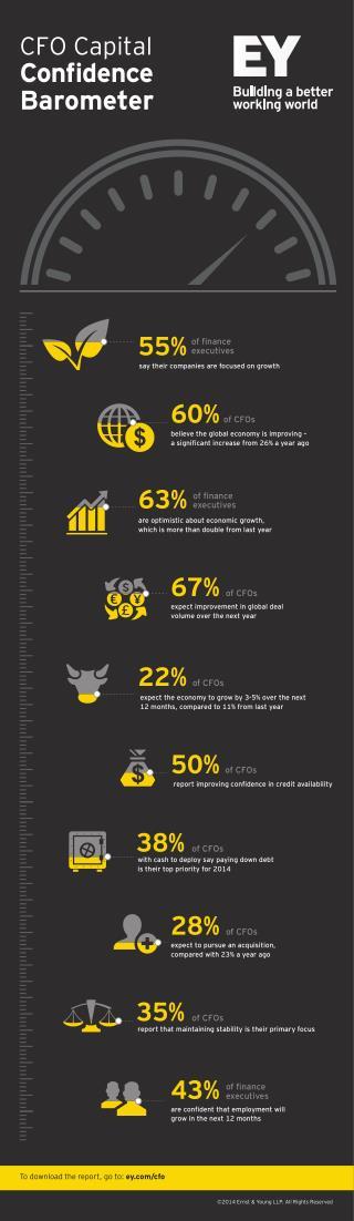 EY CFO Capital Confidence Barometer