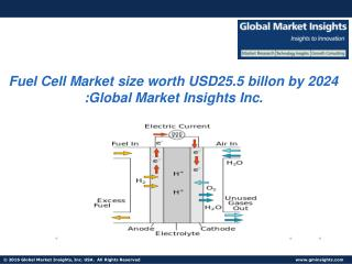 Fuel Cell Market size worth USD 25.5 billon by 2024: Global Market Insights Inc.