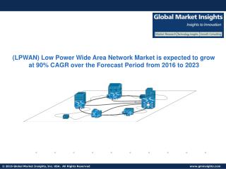 (LPWAN) Low Power Wide Area Network Market size is expected to grow at 90% CAGR over the forecast