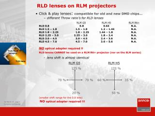 RLD lenses on RLM projectors