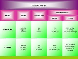 COLOCA  O DOS PRONOMES OBL QUOS  TONOS