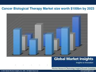 Cancer Biological Therapy Market size worth $100bn by 2023