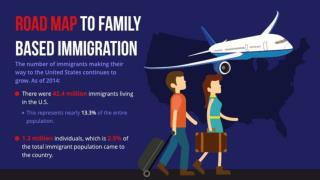 Road Map to Family Based Immigration