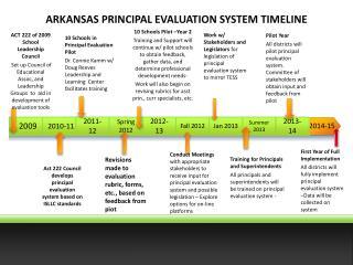 ARKANSAS PRINCIPAL EVALUATION SYSTEM TIMELINE