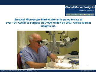 Surgical Microscope Market size anticipated to rise at over 10% CAGR by 2023