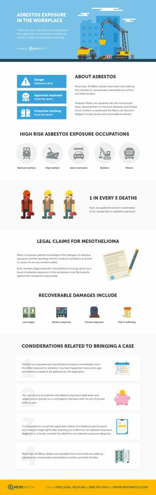 Asbestos Exposure- Occupations and Workplaces at Risk