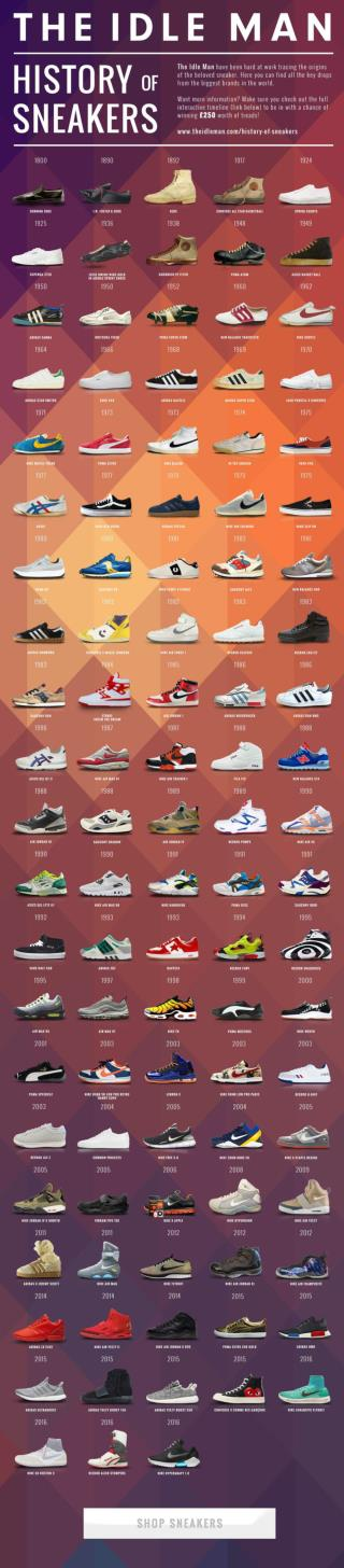 101 Sneaker You Need To Know About