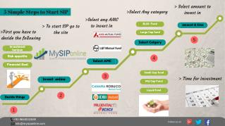 Steps to Start SIP