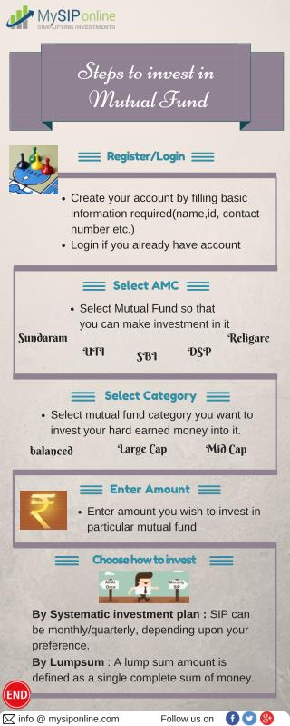 Steps to Invest in Mutual Funds