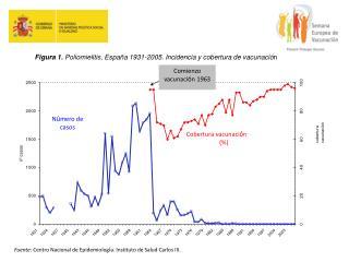 Cobertura vacunaci n