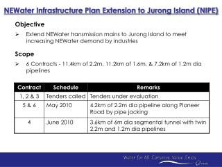 Objective  Extend NEWater transmission mains to Jurong Island to meet increasing NEWater demand by industries  Scope  6