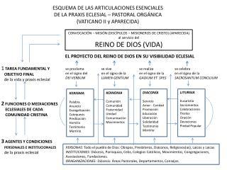 ESQUEMA DE LAS ARTICULACIONES ESENCIALES DE LA PRAXIS ECLESIAL   PASTORAL ORG NICA VATICANO II y APARECIDA