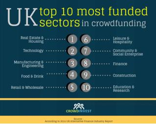 Crowdinvest : UK Most funded sectors in crowdfunding 33 views  Share   Like   Dow