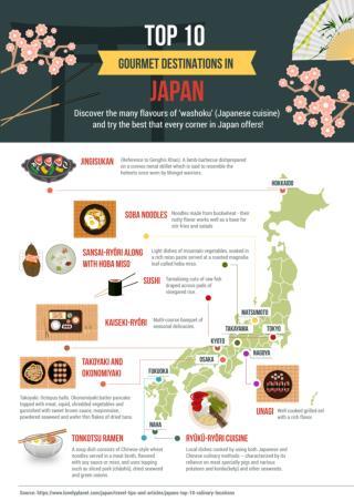 Gourmet Destinations In Japan