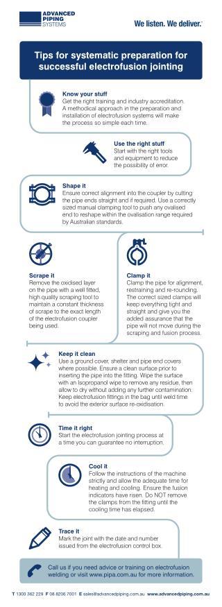 Electrofusion Tips