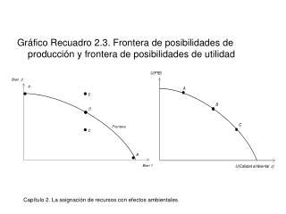 Gr fico Recuadro 2.3. Frontera de posibilidades de producci n y frontera de posibilidades de utilidad