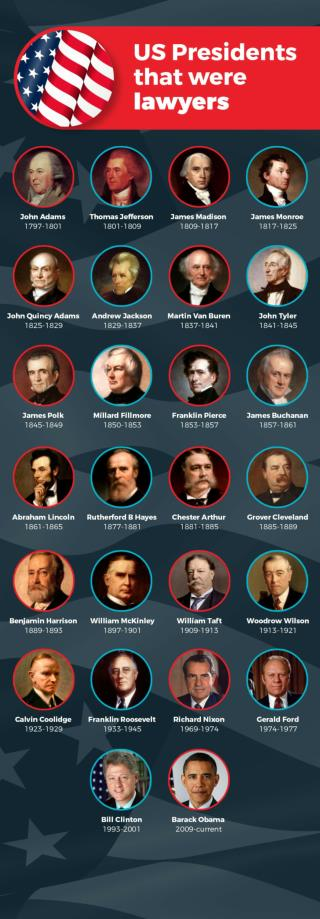 Which US Presidents are lawyers