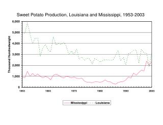 Sweet Potato Production, Louisiana and Mississippi, 1953-2003