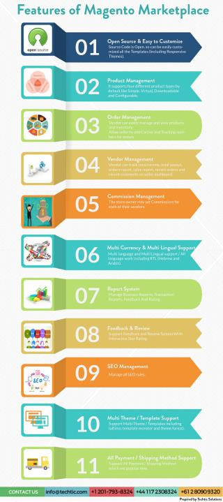 Features of Magento Market Place