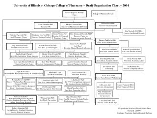 University of Illinois at Chicago College of Pharmacy   Draft Organization Chart   2004