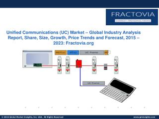 Unified Communications (UC) Market – Global Industry Analysis Report, Share, Size, Growth, Price Trends and Forecast, 20