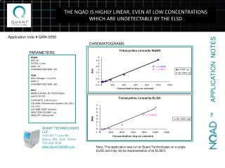 THE NQAD IS HIGHLY LINEAR, EVEN AT LOW CONCENTRATIONS WHICH ARE UNDETECTABLE BY THE ELSD