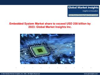 Embedded System Market share to exceed $258bn by the next seven years
