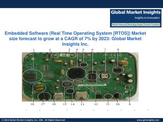 Embedded Software (Real Time Operating System [RTOS]) Market size revenue worth USD 18.60 billion by next seven years