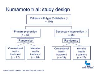 Kumamoto trial: study design