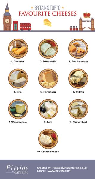 Britain's Top 10 Favourite Cheeses