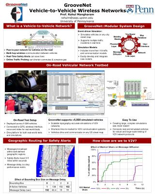 GrooveNet Vehicle-to-Vehicle Wireless Networks