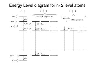 Energy Level diagram for n- 2 level atoms