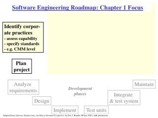 Software Engineering Roadmap: Chapter 1 Focus