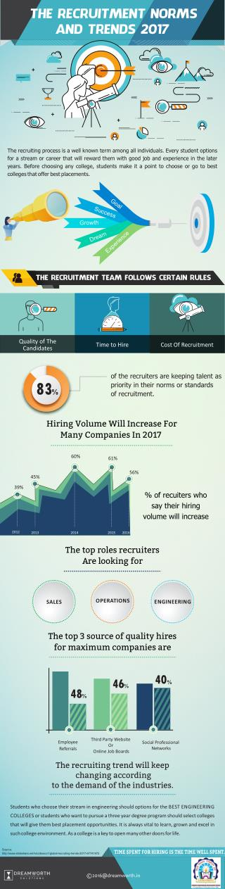 The Recruitment Norms and Trends 2017