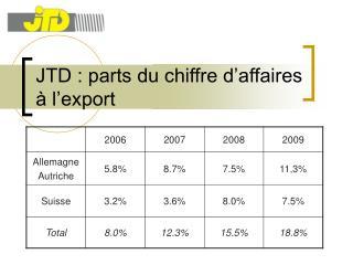 JTD : parts du chiffre d affaires   l export
