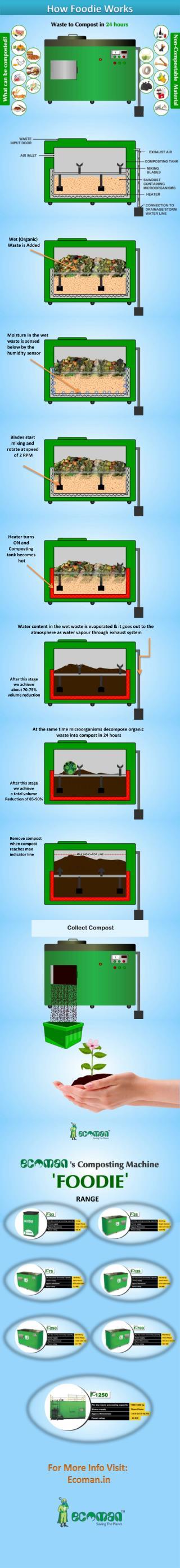 How Foodie Works