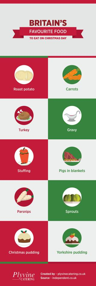 Britain's Favourite Food to Eat on Christmas Day