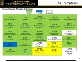 CP Templates
