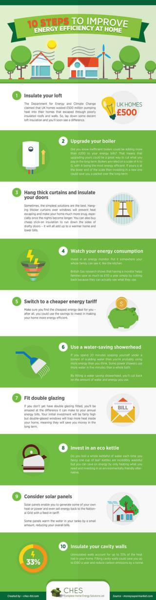 10 Steps to Improve Energy Efficiency at Home