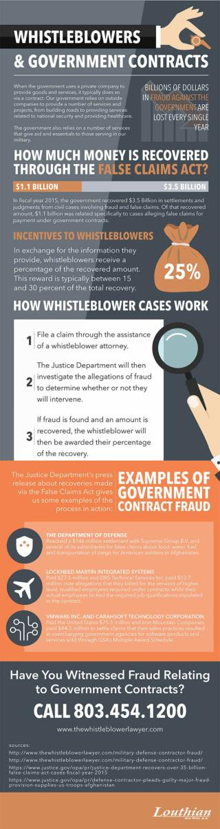 Whistleblowers & Government Contracts