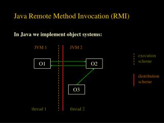 Java Remote Method Invocation RMI