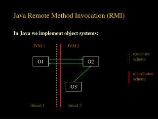 Java Remote Method Invocation RMI