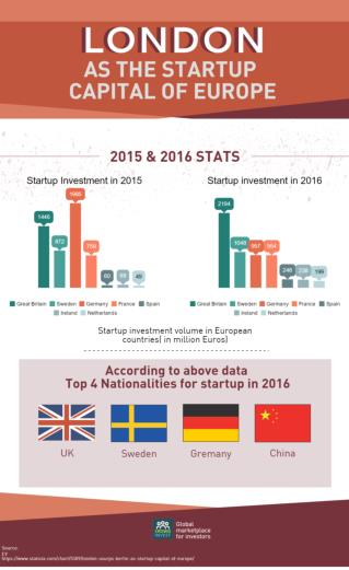 London as startup caiptal europe by crowdinvest