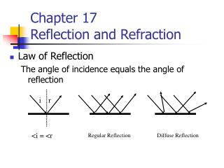Chapter 17 Reflection and Refraction