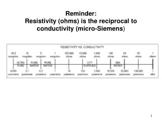 Reminder:  Resistivity ohms is the reciprocal to conductivity micro-Siemens