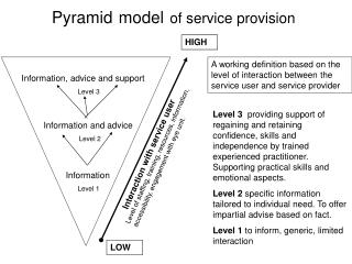 Pyramid model of service provision
