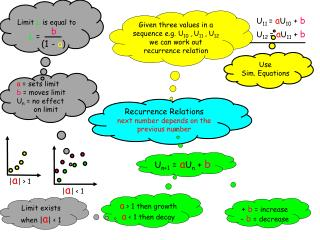 Recurrence Relations  next number depends on the previous number