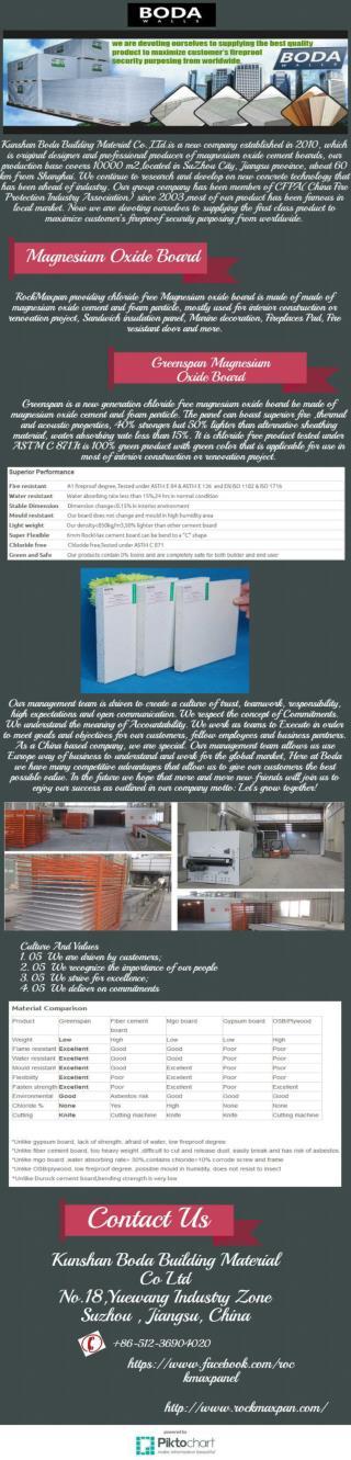 Buy Magnesium Oxide Board Online